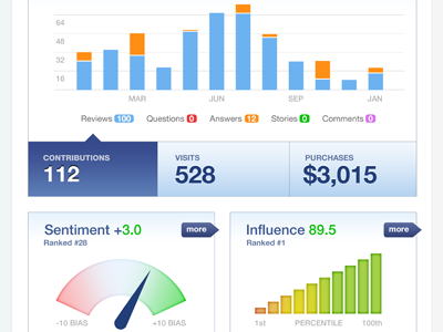 dashboard design examples 46 40 Beautiful Dashboard Design From Dribbble